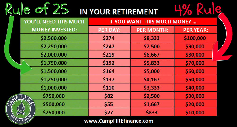 Retirement Rule of 25 - Camp FIRE Finance