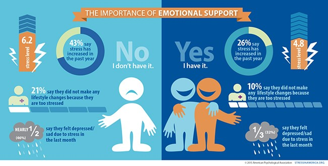 The importance of emotional support